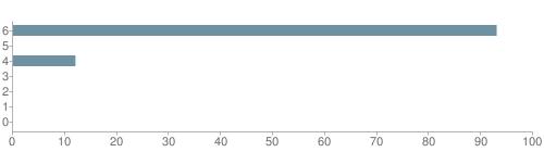 Chart?cht=bhs&chs=500x140&chbh=10&chco=6f92a3&chxt=x,y&chd=t:93,0,12,0,0,0,0&chm=t+93%,333333,0,0,10|t+0%,333333,0,1,10|t+12%,333333,0,2,10|t+0%,333333,0,3,10|t+0%,333333,0,4,10|t+0%,333333,0,5,10|t+0%,333333,0,6,10&chxl=1:|other|indian|hawaiian|asian|hispanic|black|white